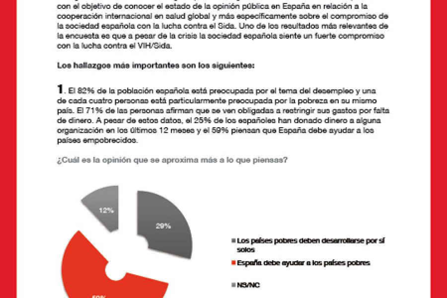 Survey Results: Despite the Economic Crisis, Spanish Society feels strongly committed to the fight against HIV/AIDS