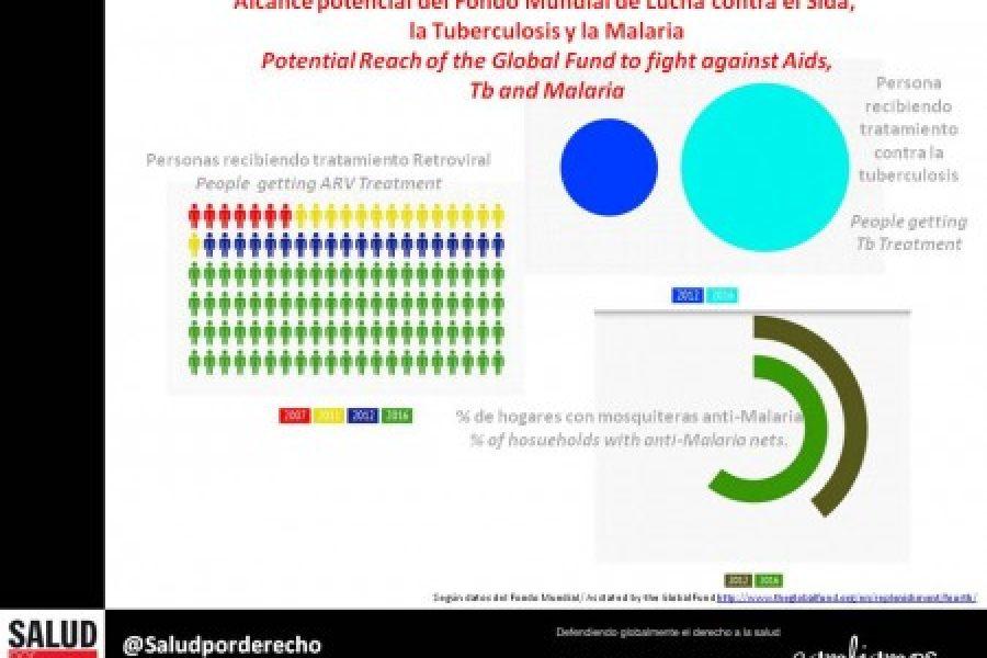 Alcance potencial de la 4ª reposición de Recursos del Fondo Mundial de la Lucha contra el Sida, la Tuberculosis y la Malaria.
